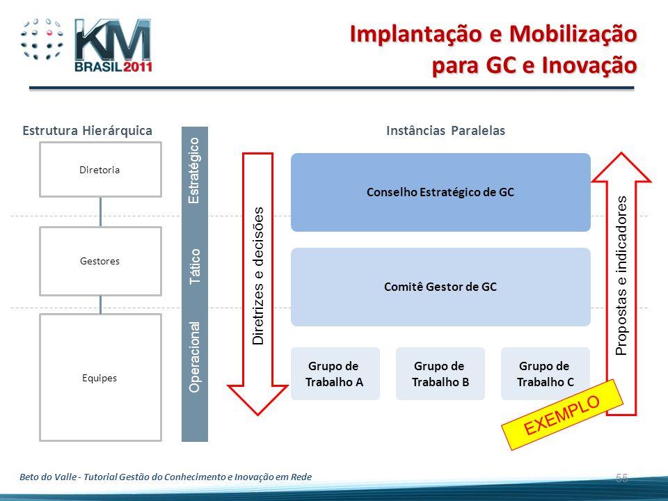 Beto do Valle - Tutorial Gestão do Conhecimento e Inovação em Rede 55 Implantação e Mobilização para GC e Inovação Estratégico Tático Operacional Equi