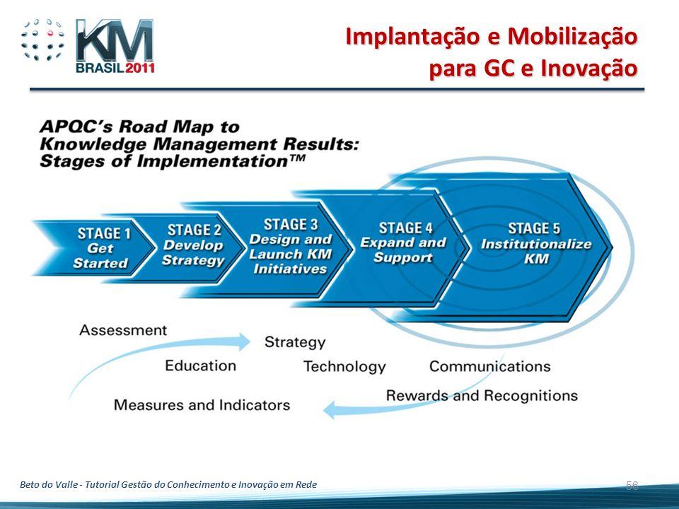 Beto do Valle - Tutorial Gestão do Conhecimento e Inovação em Rede Implantação e Mobilização para GC e Inovação 56