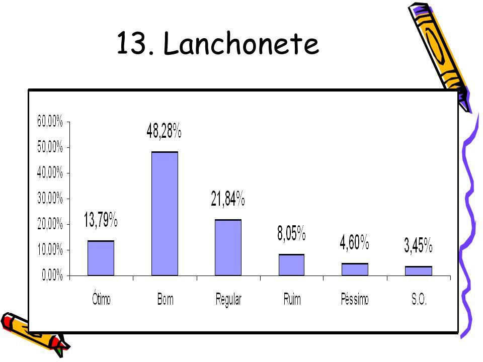 13. Lanchonete