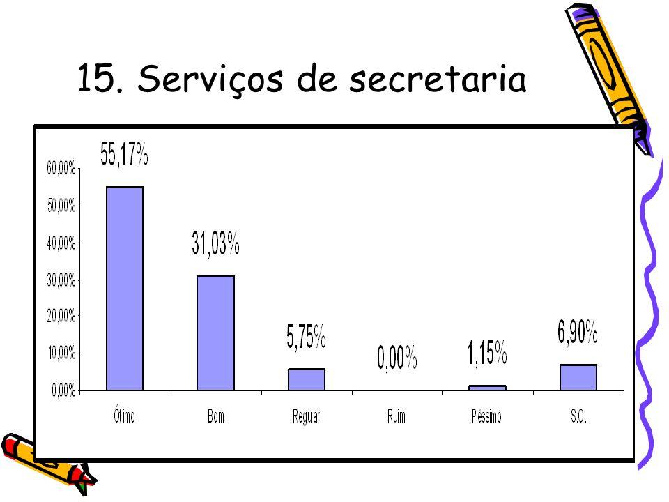 15. Serviços de secretaria