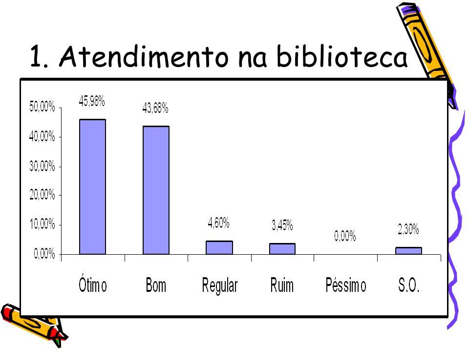 1. Atendimento na biblioteca