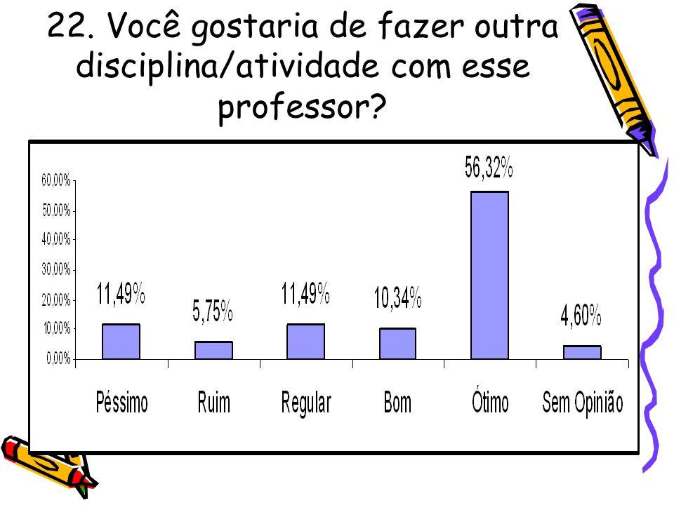 22. Você gostaria de fazer outra disciplina/atividade com esse professor?