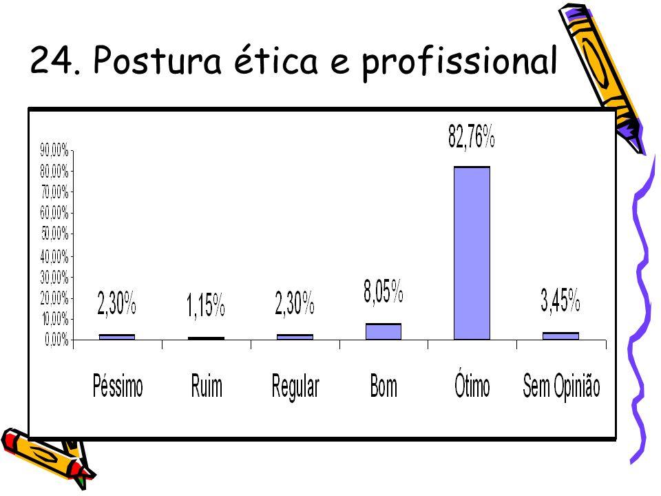 24. Postura ética e profissional