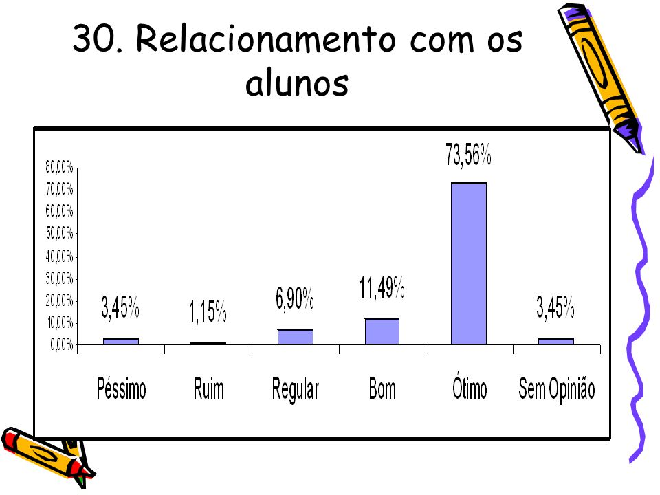 30. Relacionamento com os alunos