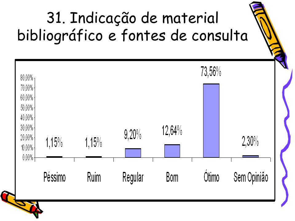 31. Indicação de material bibliográfico e fontes de consulta