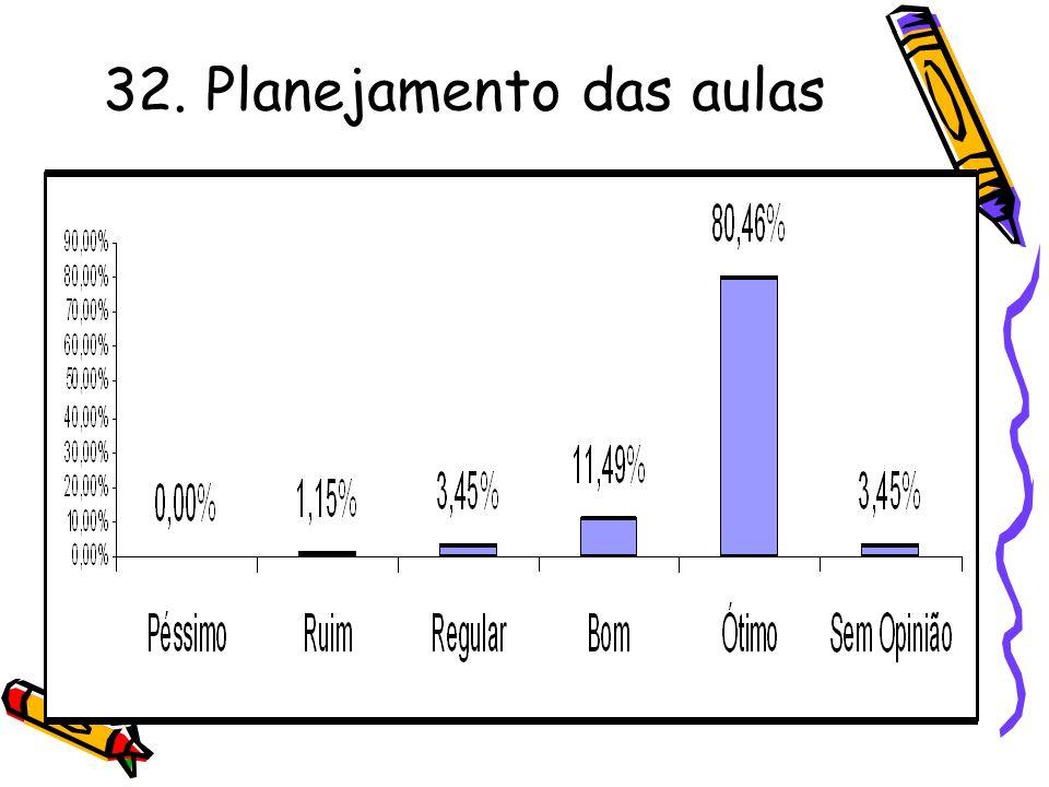 32. Planejamento das aulas