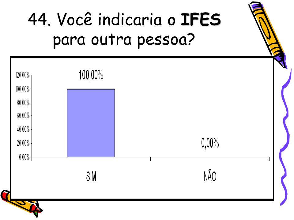 IFES 44. Você indicaria o IFES para outra pessoa?