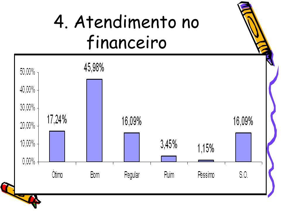 4. Atendimento no financeiro