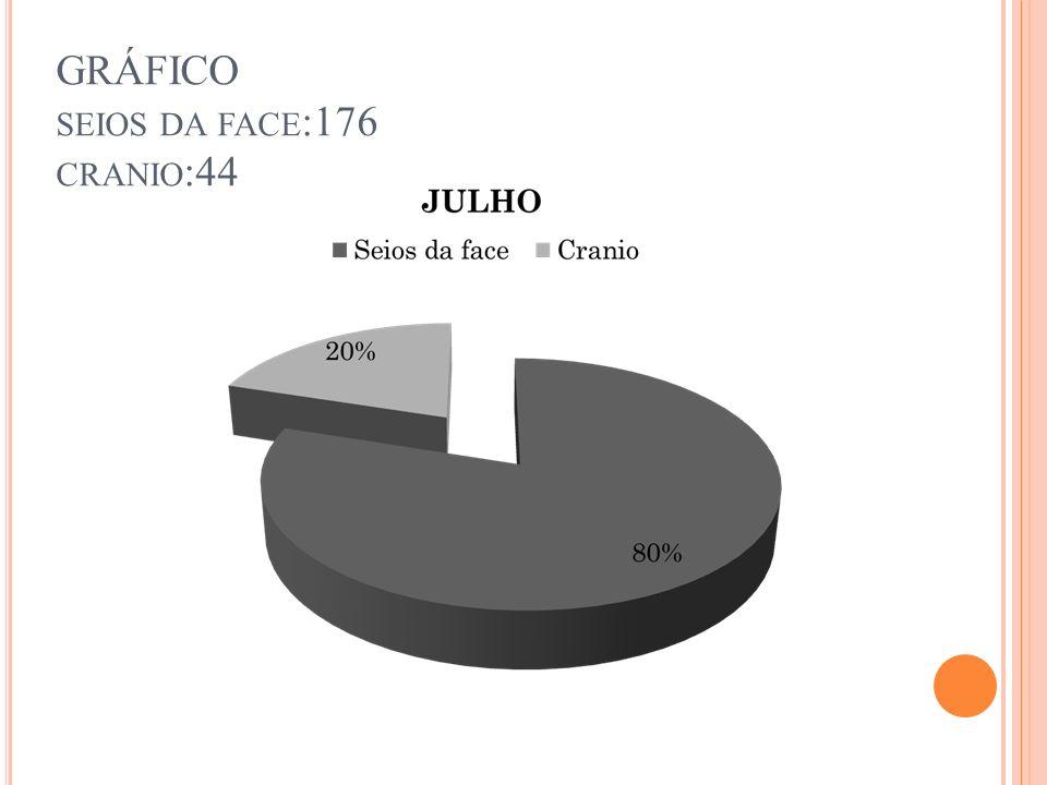 DESEMVOLVIMENTO ANATOMIA DE CRANIO E FACE
