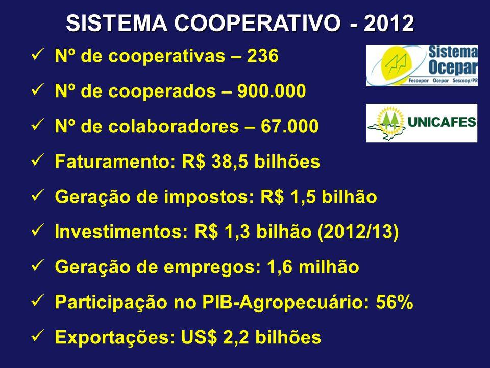 SISTEMA COOPERATIVO - 2012 Nº de cooperativas – 236 Nº de cooperados – 900.000 Nº de colaboradores – 67.000 Faturamento: R$ 38,5 bilhões Geração de im