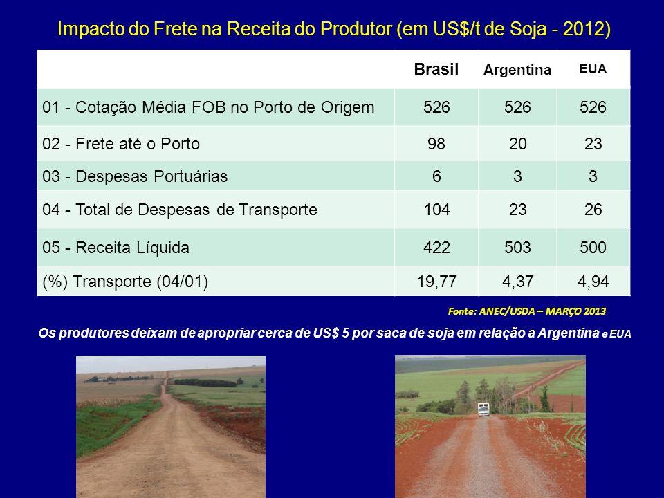 Impacto do Frete na Receita do Produtor (em US$/t de Soja - 2012) Os produtores deixam de apropriar cerca de US$ 5 por saca de soja em relação a Argen