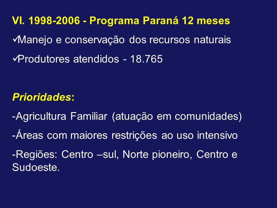 VI. 1998-2006 - Programa Paraná 12 meses Manejo e conservação dos recursos naturais Produtores atendidos - 18.765 Prioridades: -Agricultura Familiar (