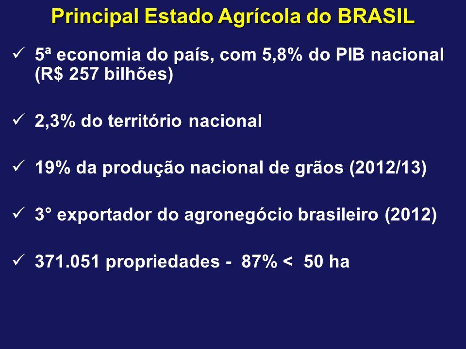 5ª economia do país, com 5,8% do PIB nacional (R$ 257 bilhões) 2,3% do território nacional 19% da produção nacional de grãos (2012/13) 3° exportador d