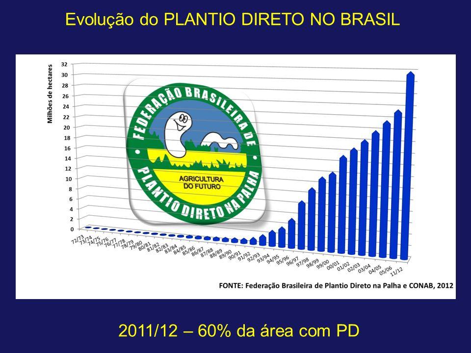 Evolução do PLANTIO DIRETO NO BRASIL 2011/12 – 60% da área com PD