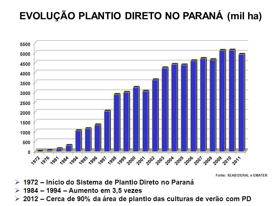 EVOLUÇÃO PLANTIO DIRETO NO PARANÁ (mil ha) Fonte: SEAB/DERAL e EMATER 1972 – Início do Sistema de Plantio Direto no Paraná 1984 – 1994 – Aumento em 3,