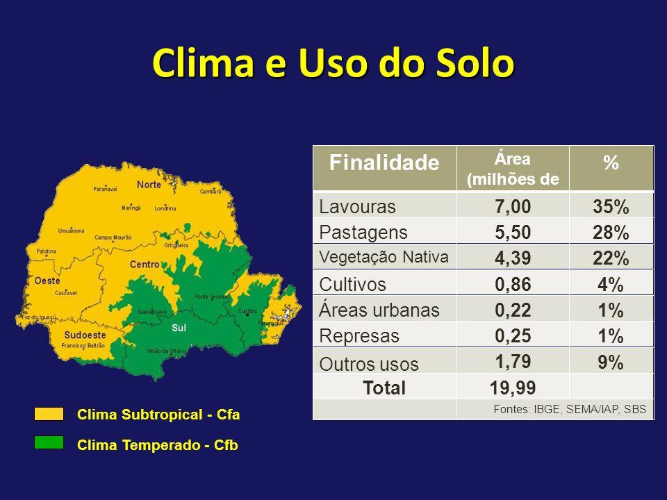 Clima e Uso do Solo Finalidade Área (milhões de hectares) % Lavouras7,00 35% Pastagens5,50 28% Vegetação Nativa 4,39 22% Cultivos Florestais 0,86 4% Á