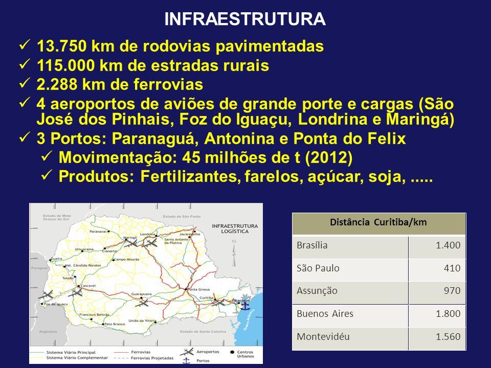 INFRAESTRUTURA Distância Curitiba/km Brasília1.400 São Paulo410 Assunção970 Buenos Aires1.800 Montevidéu1.560 13.750 km de rodovias pavimentadas 115.0