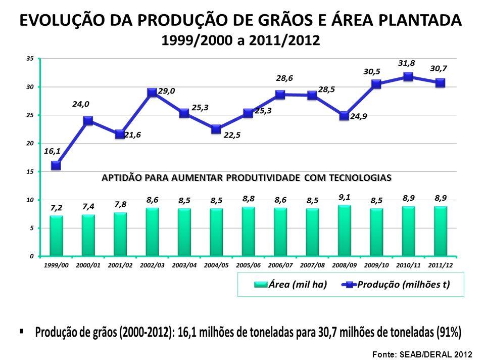 APTIDÃO PARA AUMENTAR PRODUTIVIDADE COM TECNOLOGIAS Fonte: SEAB/DERAL 2012