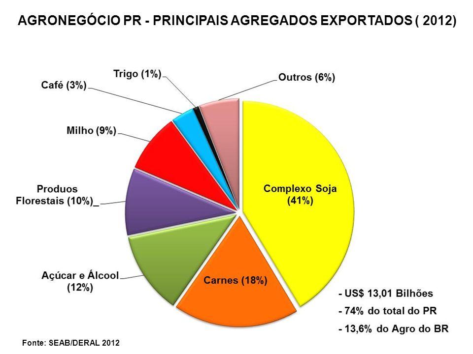 AGRONEGÓCIO PR - PRINCIPAIS AGREGADOS EXPORTADOS ( 2012) Fonte: SEAB/DERAL 2012