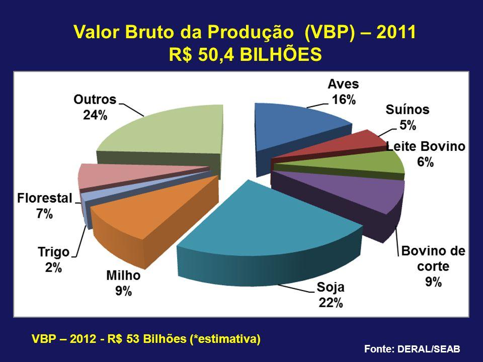 Valor Bruto da Produção (VBP) – 2011 R$ 50,4 BILHÕES Fonte: DERAL/SEAB VBP – 2012 - R$ 53 Bilhões (*estimativa)
