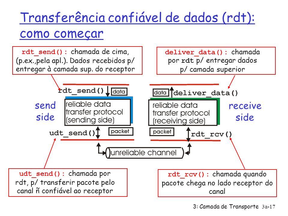 3: Camada de Transporte3a-17 Transferência confiável de dados (rdt): como começar send side receive side rdt_send(): chamada de cima, (p.ex.,pela apl.