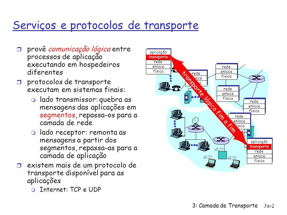 3: Camada de Transporte3a-2 Serviços e protocolos de transporte provê comunicação lógica entre processos de aplicação executando em hospedeiros diferentes protocolos de transporte executam em sistemas finais: lado transmissor: quebra as mensagens das aplicações em segmentos, repassa-os para a camada de rede lado receptor: remonta as mensagens a partir dos segmentos, repassa-as para a camada de aplicação existem mais de um protocolo de transporte disponível para as aplicações Internet: TCP e UDP aplicação transporte rede enlace física rede enlace física aplicação transporte rede enlace física rede enlace física rede enlace física rede enlace física rede enlace física transporte lógico fim a fim