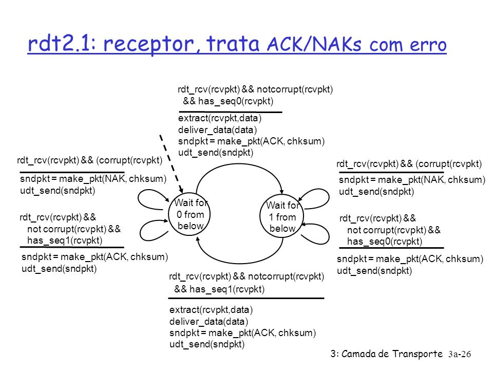 3: Camada de Transporte3a-26 rdt2.1: receptor, trata ACK/NAKs com erro Wait for 0 from below sndpkt = make_pkt(NAK, chksum) udt_send(sndpkt) rdt_rcv(rcvpkt) && not corrupt(rcvpkt) && has_seq0(rcvpkt) rdt_rcv(rcvpkt) && notcorrupt(rcvpkt) && has_seq1(rcvpkt) extract(rcvpkt,data) deliver_data(data) sndpkt = make_pkt(ACK, chksum) udt_send(sndpkt) Wait for 1 from below rdt_rcv(rcvpkt) && notcorrupt(rcvpkt) && has_seq0(rcvpkt) extract(rcvpkt,data) deliver_data(data) sndpkt = make_pkt(ACK, chksum) udt_send(sndpkt) rdt_rcv(rcvpkt) && (corrupt(rcvpkt) sndpkt = make_pkt(ACK, chksum) udt_send(sndpkt) rdt_rcv(rcvpkt) && not corrupt(rcvpkt) && has_seq1(rcvpkt) rdt_rcv(rcvpkt) && (corrupt(rcvpkt) sndpkt = make_pkt(ACK, chksum) udt_send(sndpkt) sndpkt = make_pkt(NAK, chksum) udt_send(sndpkt)