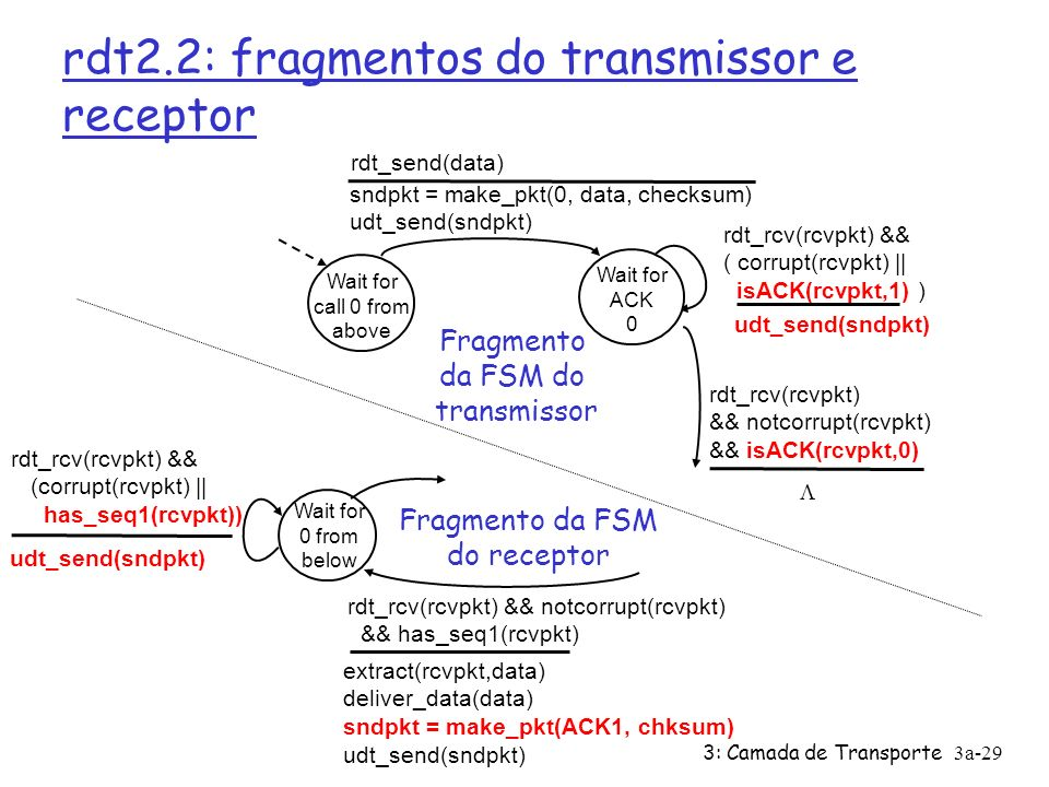 3: Camada de Transporte3a-29 rdt2.2: fragmentos do transmissor e receptor Wait for call 0 from above sndpkt = make_pkt(0, data, checksum) udt_send(sndpkt) rdt_send(data) udt_send(sndpkt) rdt_rcv(rcvpkt) && ( corrupt(rcvpkt) || isACK(rcvpkt,1) ) rdt_rcv(rcvpkt) && notcorrupt(rcvpkt) && isACK(rcvpkt,0) Wait for ACK 0 Fragmento da FSM do transmissor Wait for 0 from below rdt_rcv(rcvpkt) && notcorrupt(rcvpkt) && has_seq1(rcvpkt) extract(rcvpkt,data) deliver_data(data) sndpkt = make_pkt(ACK1, chksum) udt_send(sndpkt) rdt_rcv(rcvpkt) && (corrupt(rcvpkt) || has_seq1(rcvpkt)) udt_send(sndpkt) Fragmento da FSM do receptor