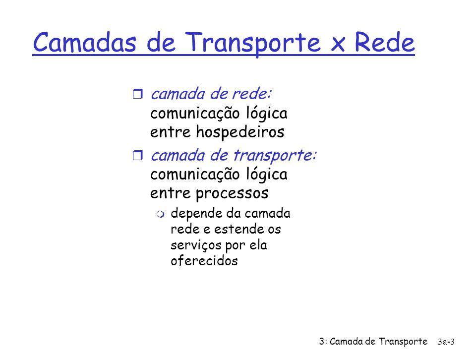 3: Camada de Transporte3a-3 Camadas de Transporte x Rede camada de rede: comunicação lógica entre hospedeiros camada de transporte: comunicação lógica entre processos depende da camada rede e estende os serviços por ela oferecidos