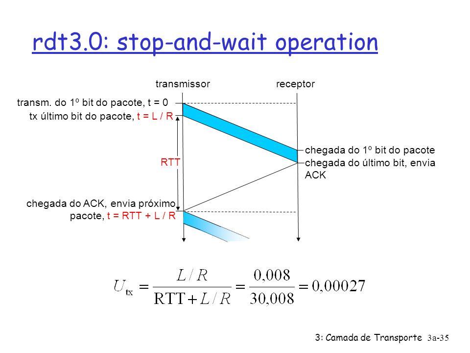 3: Camada de Transporte3a-35 rdt3.0: stop-and-wait operation transmissorreceptor RTT tx último bit do pacote, t = L / R chegada do 1º bit do pacote ch