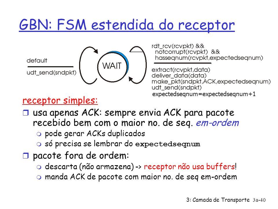 3: Camada de Transporte3a-40 GBN: FSM estendida do receptor receptor simples: usa apenas ACK: sempre envia ACK para pacote recebido bem com o maior no