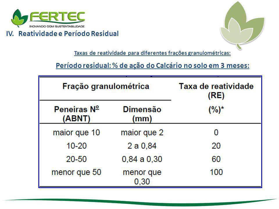 IV.Reatividade e Período Residual Taxas de reatividade para diferentes frações granulométricas: Período residual: % de ação do Calcário no solo em 3 m