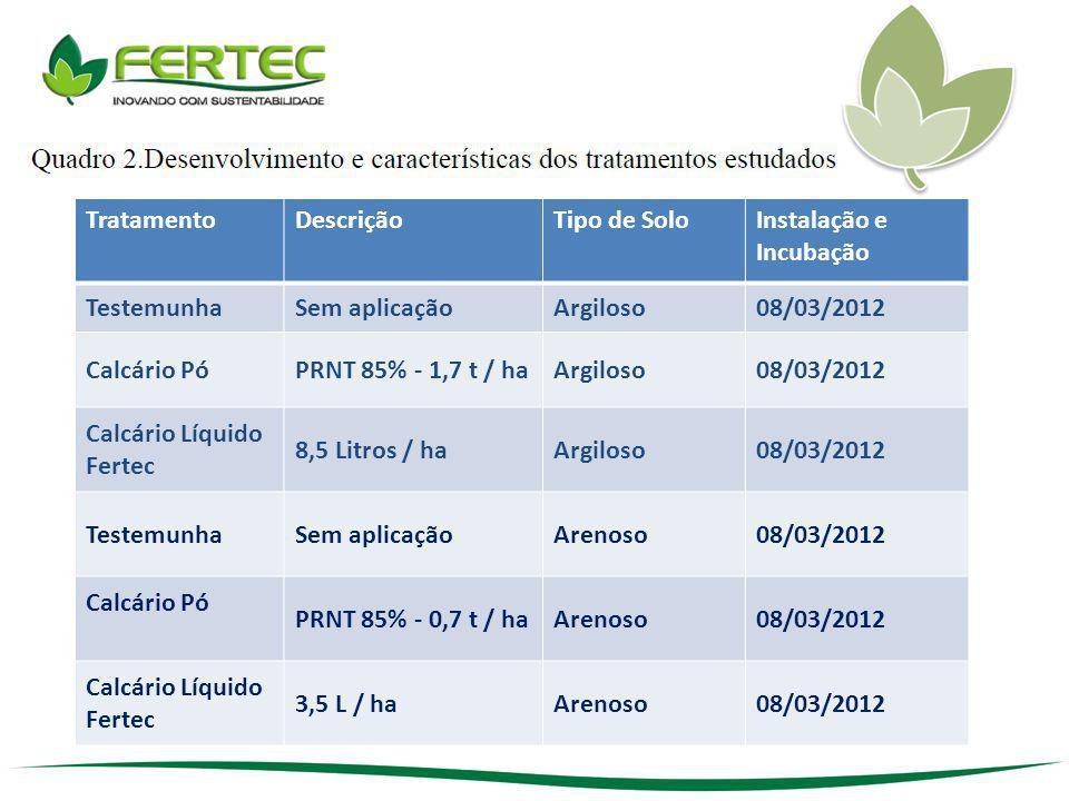 TratamentoDescriçãoTipo de SoloInstalação e Incubação TestemunhaSem aplicaçãoArgiloso08/03/2012 Calcário PóPRNT 85% - 1,7 t / haArgiloso08/03/2012 Cal