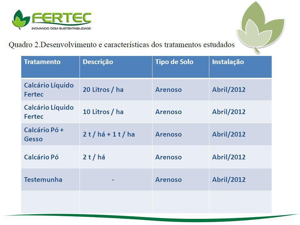 TratamentoDescriçãoTipo de SoloInstalação Calcário Líquido Fertec 20 Litros / haArenosoAbril/2012 Calcário Líquido Fertec 10 Litros / haArenosoAbril/2