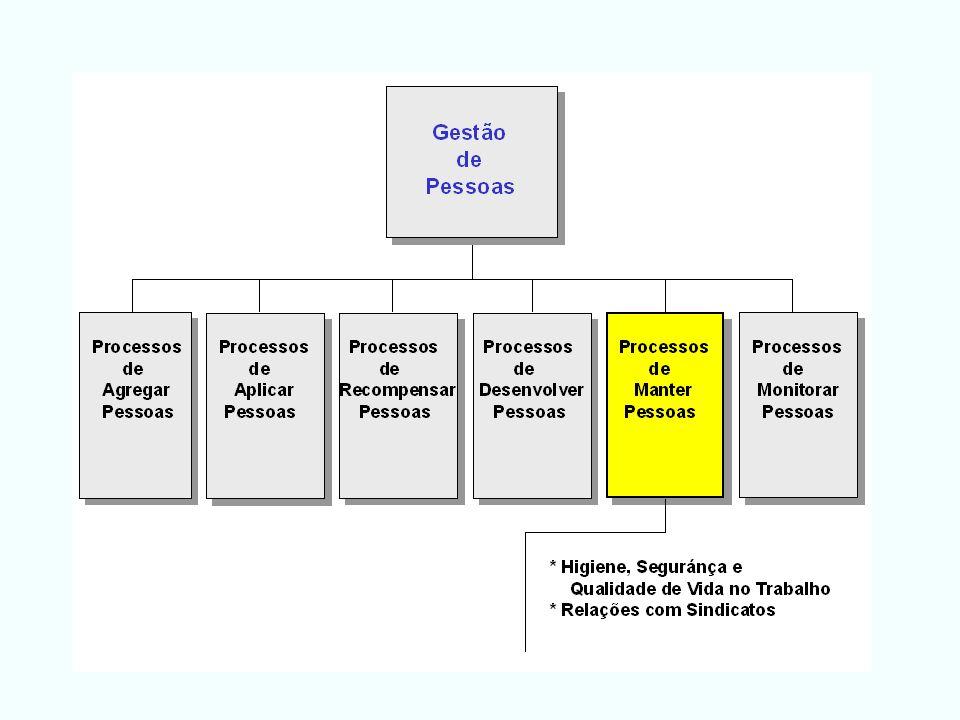 Os principais itens do programa de higiene do trabalho estão relacionados com: 1.