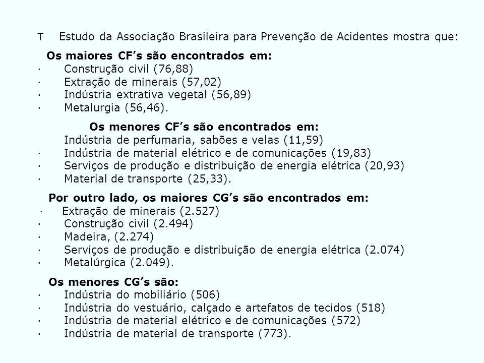 T Estudo da Associação Brasileira para Prevenção de Acidentes mostra que: Os maiores CFs são encontrados em: · Construção civil (76,88) · Extração de