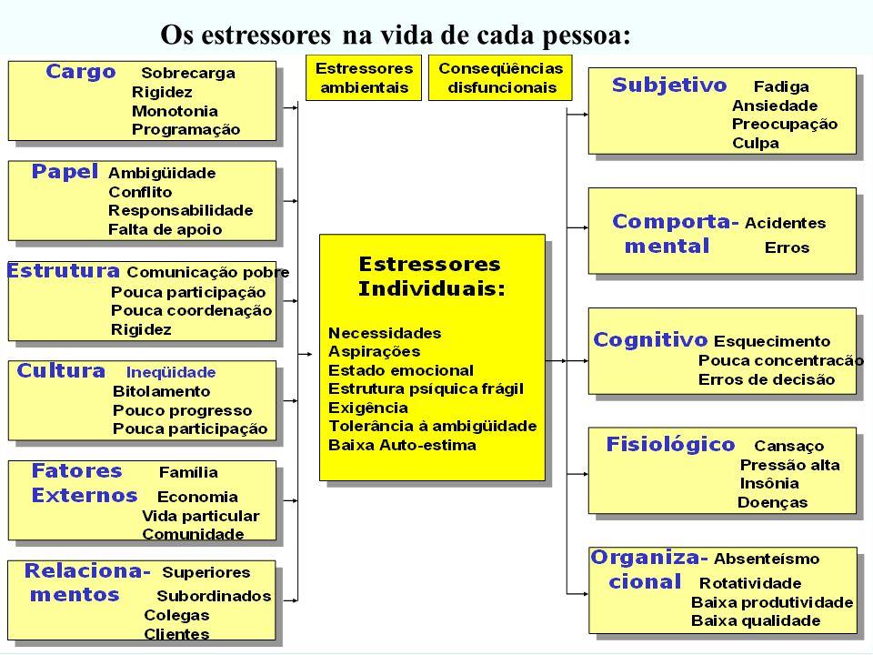 Os estressores na vida de cada pessoa: