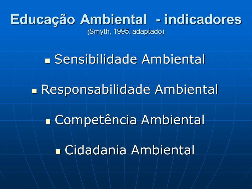 Educação Ambiental - indicadores ( Smyth, 1995, adaptado) Sensibilidade Ambiental Sensibilidade Ambiental Responsabilidade Ambiental Responsabilidade