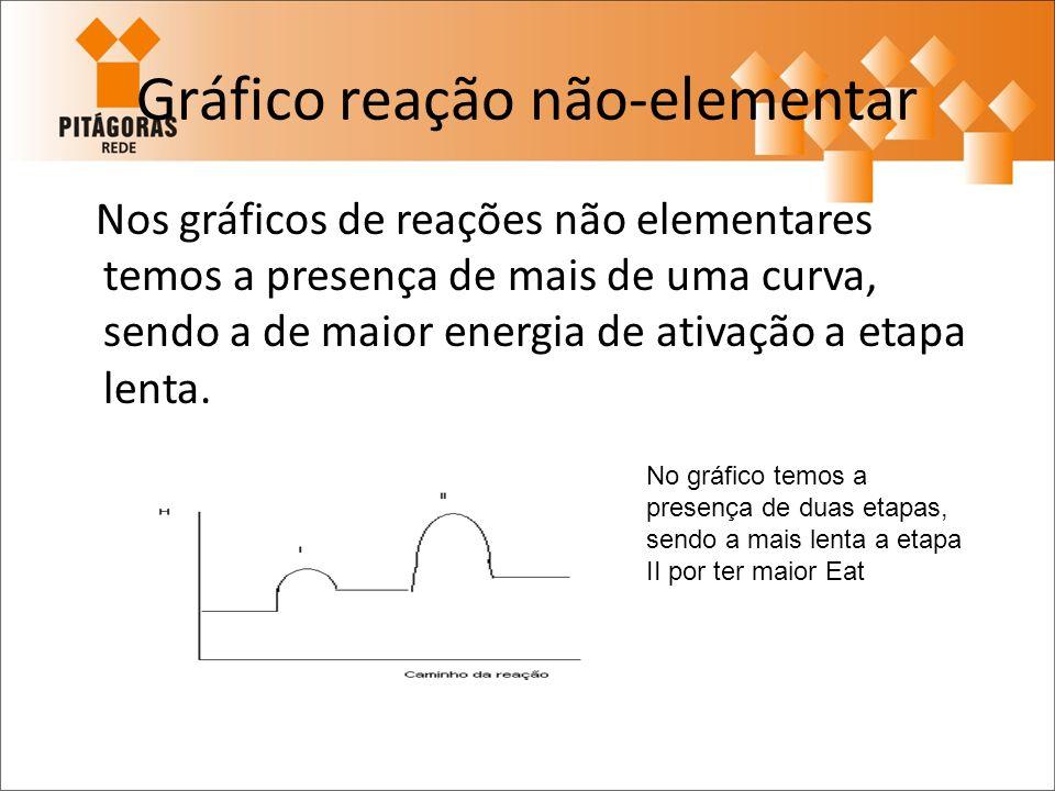 Gráfico reação não-elementar Nos gráficos de reações não elementares temos a presença de mais de uma curva, sendo a de maior energia de ativação a eta
