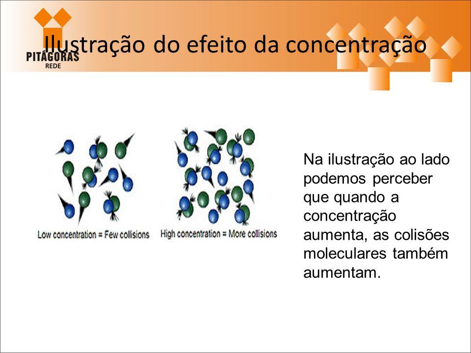 Ilustração do efeito da concentração Na ilustração ao lado podemos perceber que quando a concentração aumenta, as colisões moleculares também aumentam