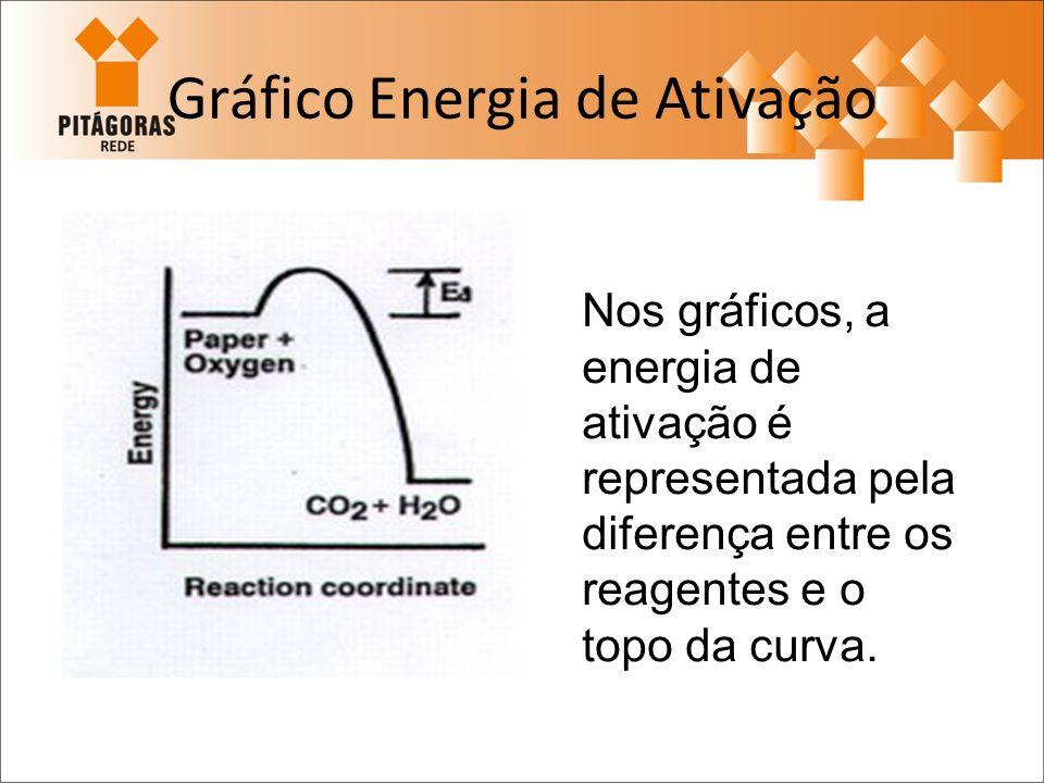 Gráfico Energia de Ativação Nos gráficos, a energia de ativação é representada pela diferença entre os reagentes e o topo da curva.