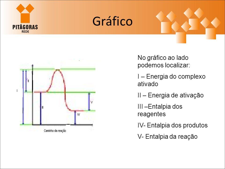 Gráfico No gráfico ao lado podemos localizar: I – Energia do complexo ativado II – Energia de ativação III –Entalpia dos reagentes IV- Entalpia dos pr