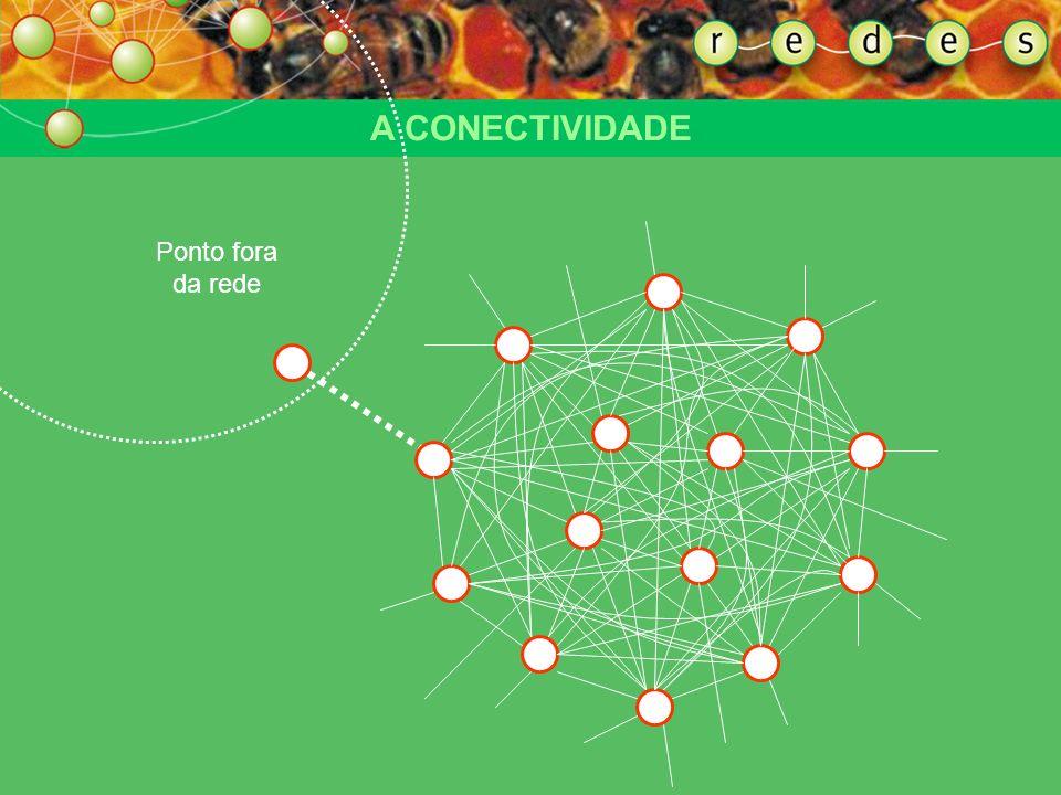 ENTENDENDO A FORMA DA REDE A CONECTIVIDADE O fenômeno de produção das conexões – a conectividade – é que constitui a dinâmica de rede. A rede se exerc