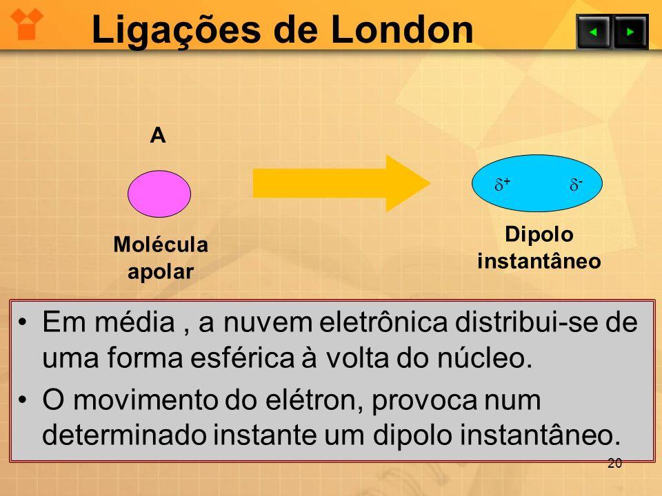 Ligações de London Em média, a nuvem eletrônica distribui-se de uma forma esférica à volta do núcleo. O movimento do elétron, provoca num determinado