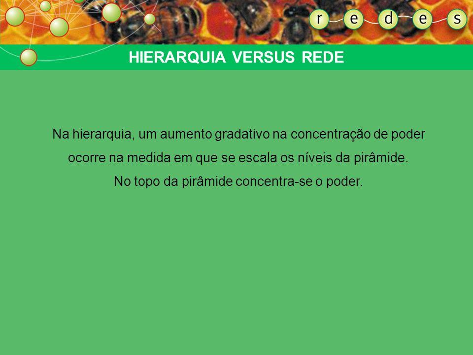 ORGANOGRAMAS DIFERENTES PirâmideRede