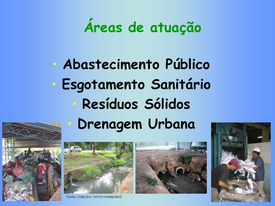 Áreas de atuação Abastecimento Público Esgotamento Sanitário Resíduos Sólidos Drenagem Urbana Fonte: COMUSA/ NOVO HAMBURGO