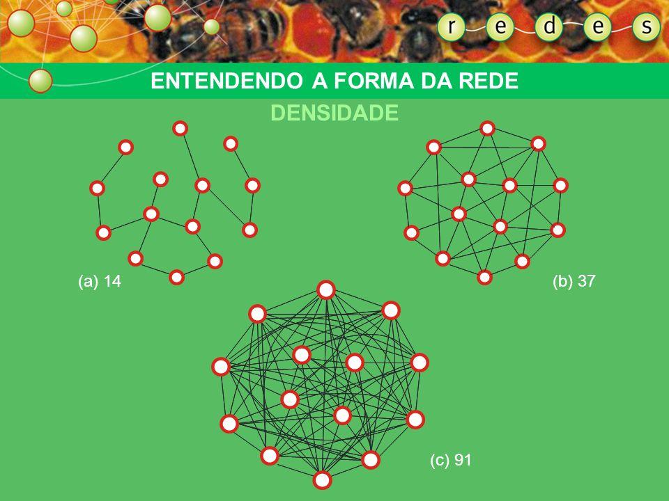 (c) 91 (b) 37(a) 14 ENTENDENDO A FORMA DA REDE DENSIDADE