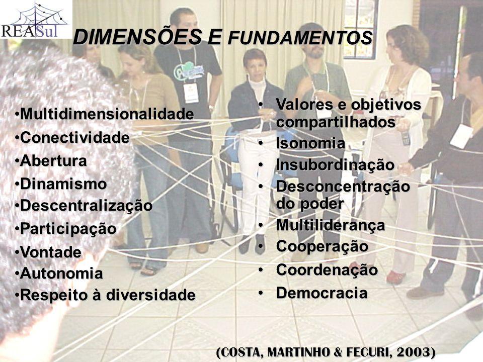 COMUNICAÇÃO A rede depende dos processos de comunicação para constituir-se como tal.