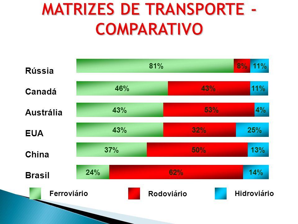 13% 25% 4% 11% 81% 43%46% 53% 43% 32%43% 50%37% 62%14% 24% Rússia Canadá Austrália EUA China Brasil 8%11% Ferroviário Rodoviário Hidroviário