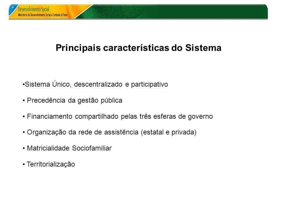 Principais características do Sistema Sistema Único, descentralizado e participativo Precedência da gestão pública Financiamento compartilhado pelas t